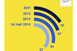 EU ICT Exits per Year