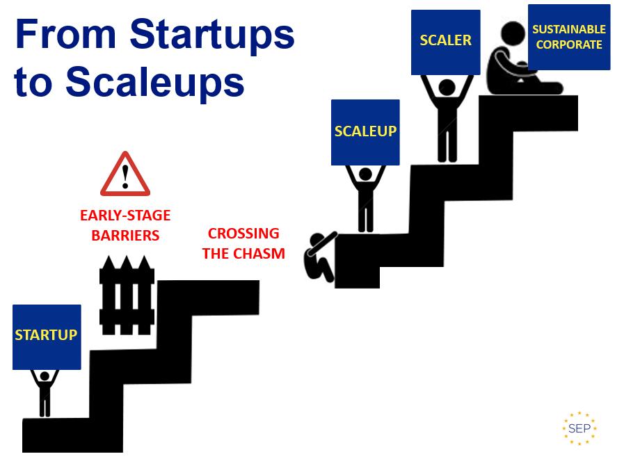 scaleup