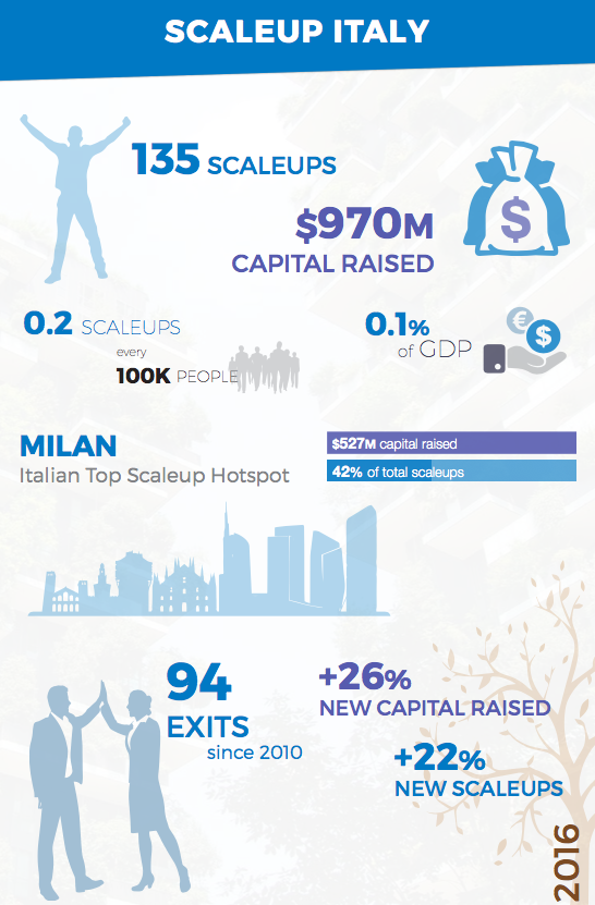 Scaleup Italy overview