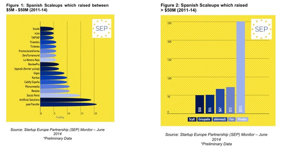 "E-Commerce Leads Spanish ""Scaleups"" - SEP Press Release 2nd"