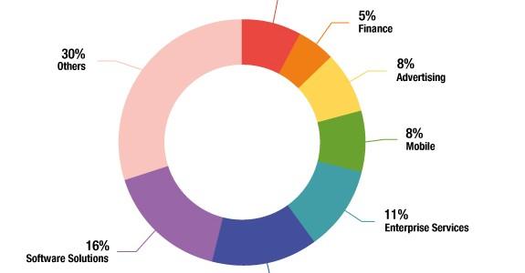 UK's scaleups by category