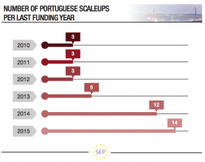 Number of Portuguese scaleups