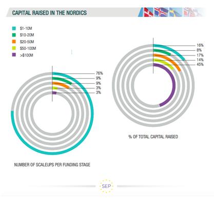 Capital Raised in the Nordics