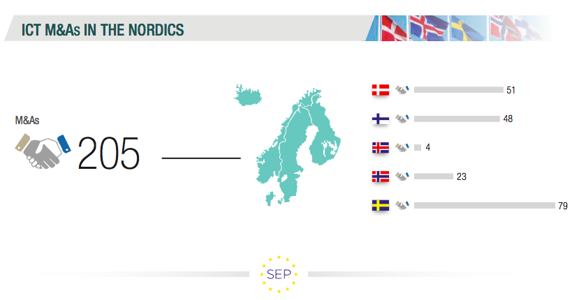 ICT M&A in the Nordics