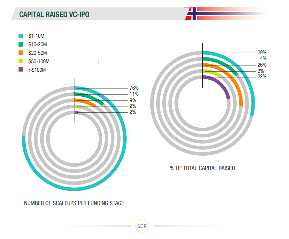 SEP Norway Report_capital raised VC IPO