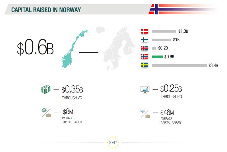 SEP Norway Report_Capital Raised